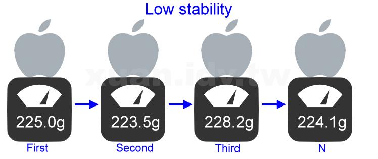 lowStability