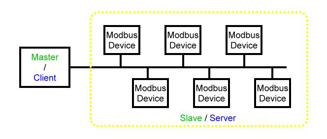 modbus-1